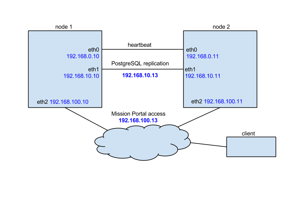 CFEngine 3 12 Documentation - Installation Guide