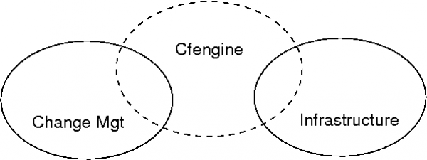 CFEngine 3 14 Documentation - The Complete Guide